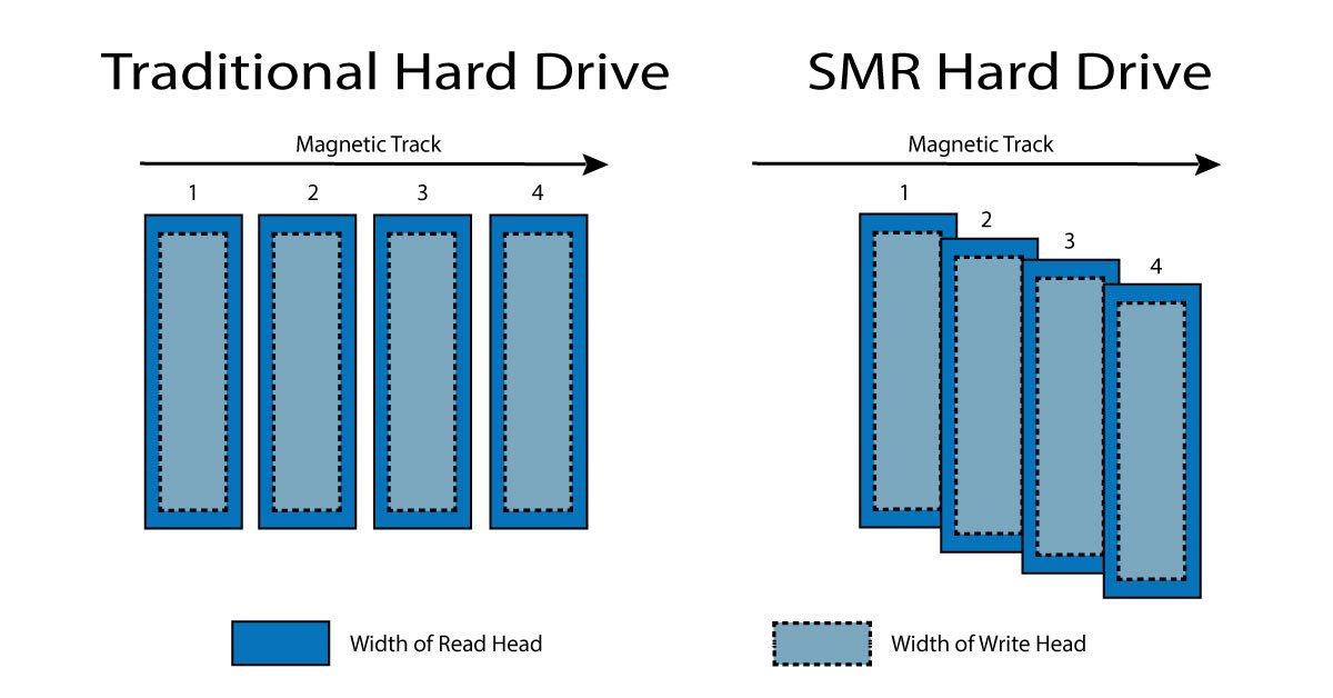 SMR vs Traditional Hard Drive